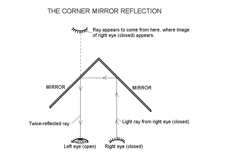 Corner Mirror Ray Diagram Electrical Drawing Wiring Diagram
